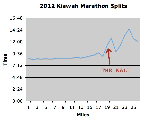 My marathon mile split times. This is what a Wall looks like.